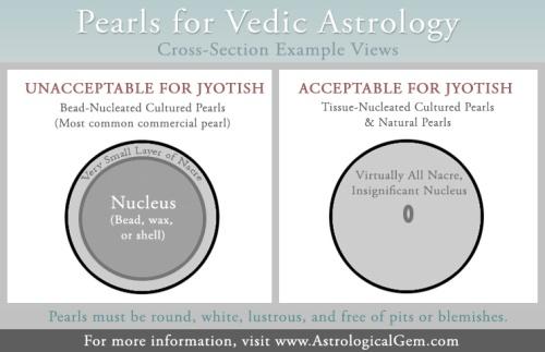 Astrological Pearl Criteria