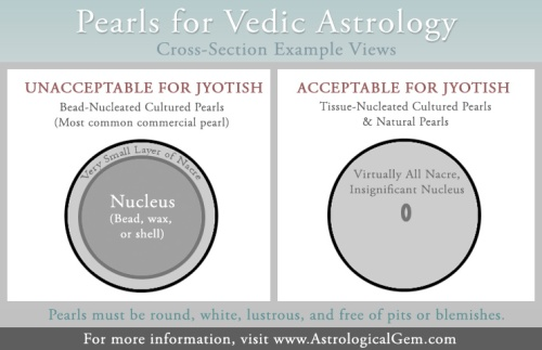 Astrological Pearl Criteria